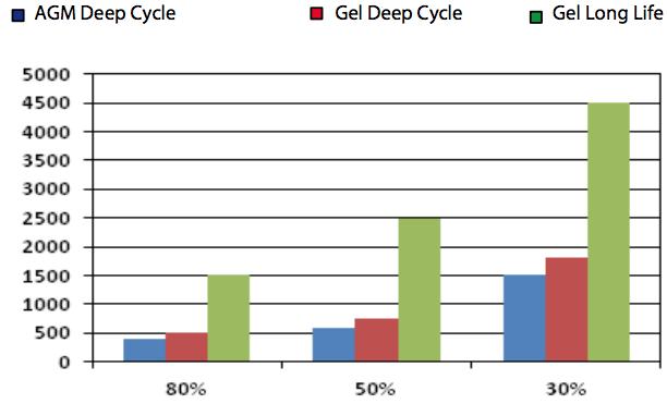 esquema baterias agm vs gel